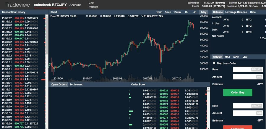 coincheck Trading view