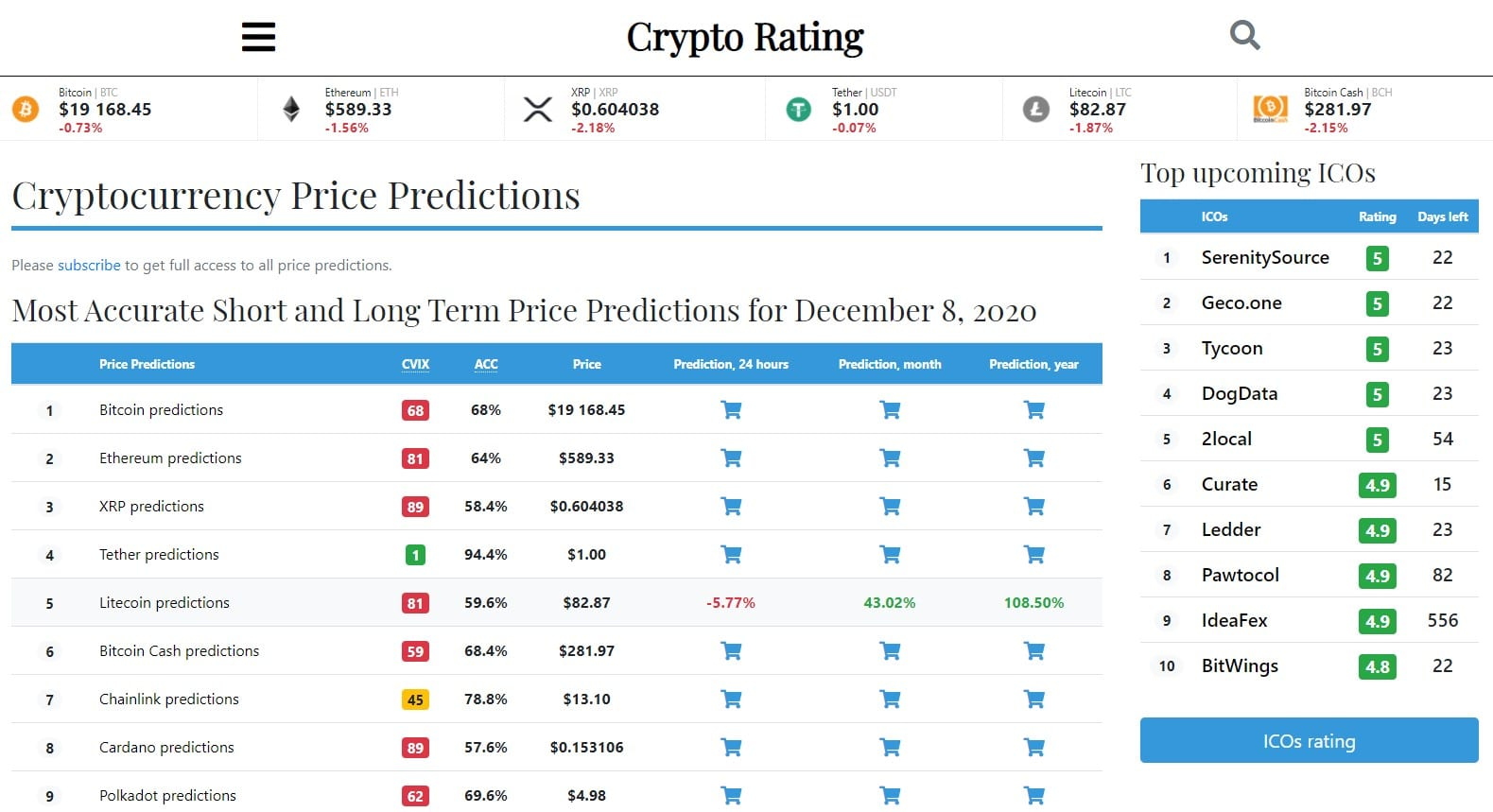 Cryptocurrency Price Prediction