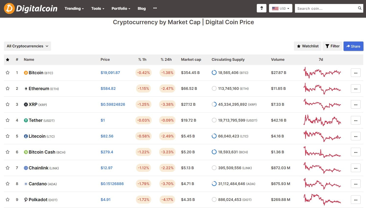 Price Prediction Platforms