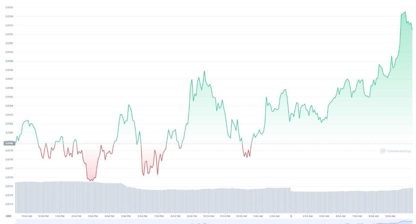 Telcoin price prediction